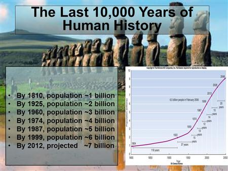 The Last 10,000 Years of Human History By 1810, population ~1 billion By 1925, population ~2 billion By 1960, population ~3 billion By 1974, population.