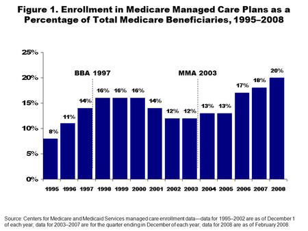 Figure 1. Enrollment in Medicare Managed Care Plans as a Percentage of Total Medicare Beneficiaries, 1995–2008 BBA 1997MMA 2003 Source: Centers for Medicare.