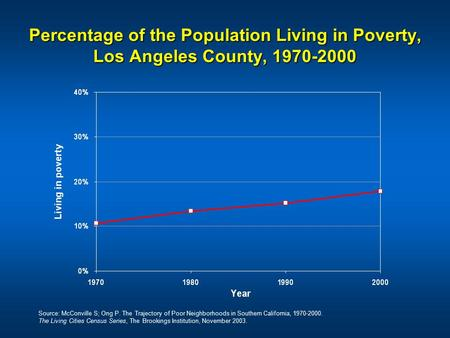 Percentage of the Population Living in Poverty, Los Angeles County, 1970-2000 Source: McConville S; Ong P. The Trajectory of Poor Neighborhoods in Southern.