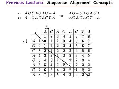 Previous Lecture: Sequence Alignment Concepts. Introduction to Biostatistics and Bioinformatics Sequence Database Searching This Lecture Stuart M. Brown,