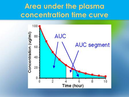 Area under the plasma concentration time curve. IMPORTANCE OF AUC Pharmacokinetics - measurement of bioavaibility absolute, relative Biopharmaceutics.