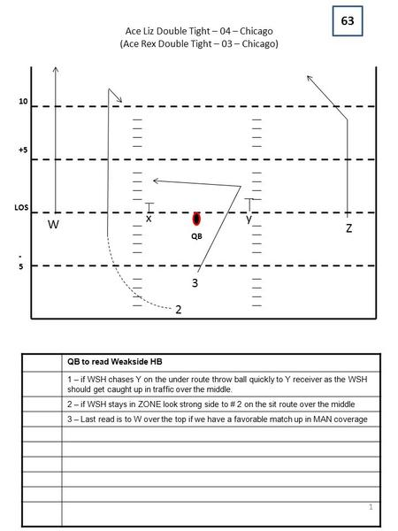 Ace Liz Double Tight – 04 – Chicago (Ace Rex Double Tight – 03 – Chicago) -5-5 LOS +5 10 QB QB to read Weakside HB 1 – if WSH chases Y on the under route.