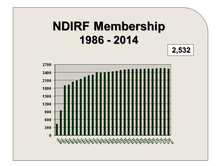 2,532 NDIRF Membership 1986 - 2014. Schools Other City County 2014 MEMBERS' PREMIUM DISTRIBUTION.