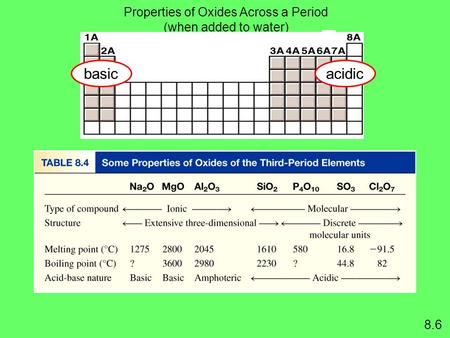 Properties of Oxides Across a Period (when added to water) basicacidic 8.6.