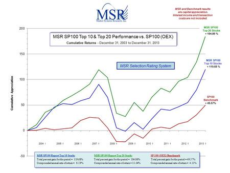 Cumulative Appreciation MSR SP100 Top 10 & Top 20 Performance vs. SP100 (OEX) Cumulative Returns - December 31, 2003 to December 31, 2013 MSR SP100 Top.