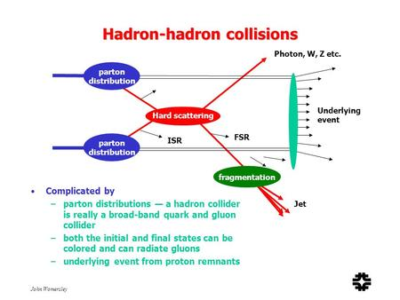 John Womersley Hadron-hadron collisions Complicated by –parton distributions — a hadron collider is really a broad-band quark and gluon collider –both.