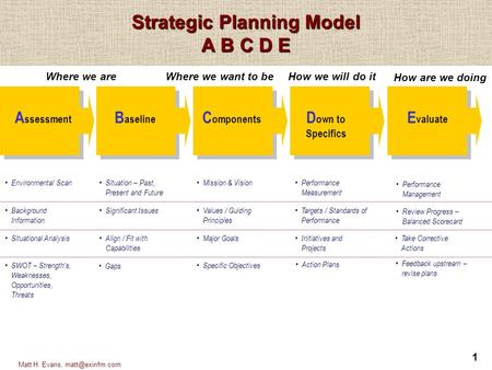 1 Matt H. Evans, Strategic Planning Model A B C D E Environmental Scan A ssessment Background Information Situational Analysis SWOT – Strength's,