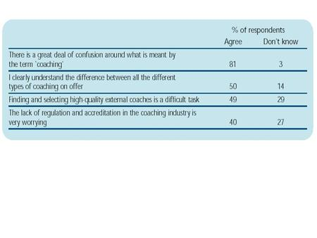 It would be useful to have a single professional body for coaches in the UK. 45% - agreed 37% - don't know 18% - not useful.