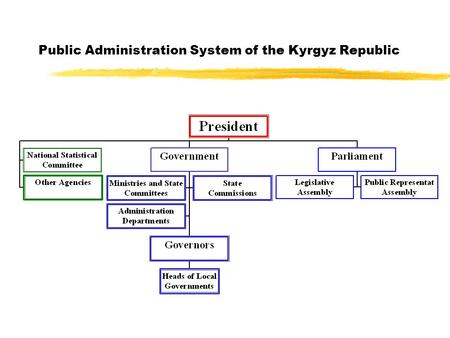 Public Administration System of the Kyrgyz Republic.