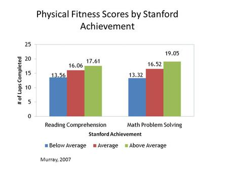 Physical Fitness Scores by Stanford Achievement Murray, 2007.