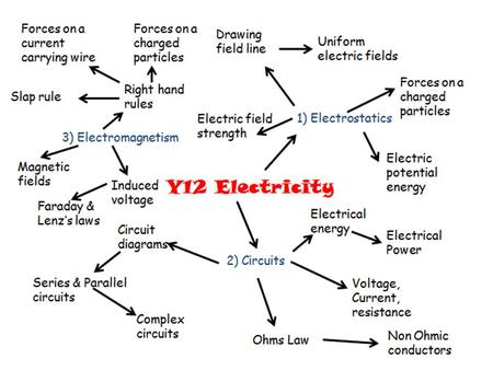 Electrostatics is about charge, and about the attract / repel forces which electric charge creates. The motion or static-ness of the charge is.