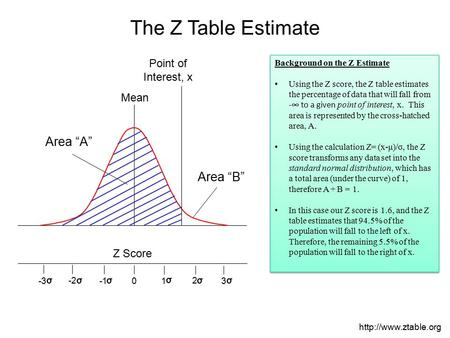"Mean Point of Interest, x Z Score 0 3 -3 1 2 -2 σ σ σ σ σ σ The Z Table Estimate Area ""A"" Area ""B"" Background on the Z Estimate Using the Z score, the."