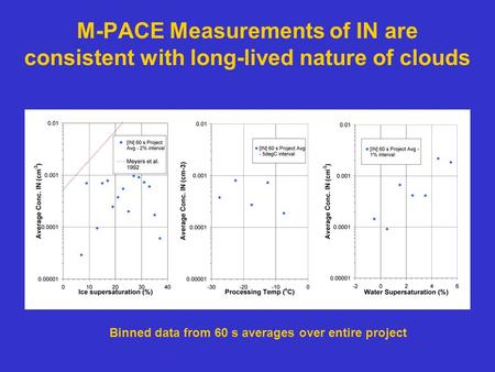 M-PACE Measurements of IN are consistent with long-lived nature of clouds Binned data from 60 s averages over entire project.