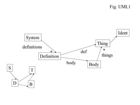 System Body Thing * * Definition Fig. UML1 def body Ident S D T B definitions things.