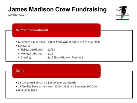 James Madison Crew Fundraising update 1-8-13 Minimum due is $200 – either from Winter Raffle or Scrip earnings Key Dates Tickets distributed12/18 Money/stubs.