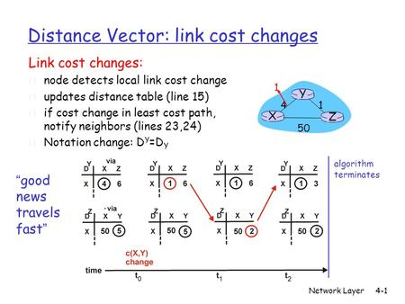 Network Layer4-1 Distance Vector: link cost changes Link cost changes: r node detects local link cost change r updates distance table (line 15) r if cost.