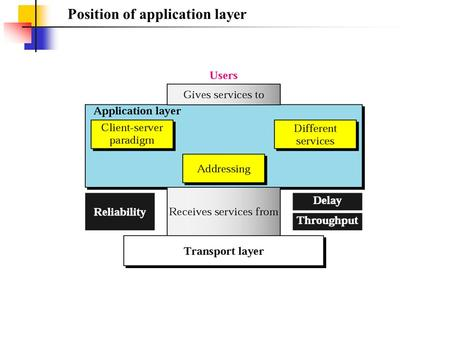 Position of application layer. Application layer duties.