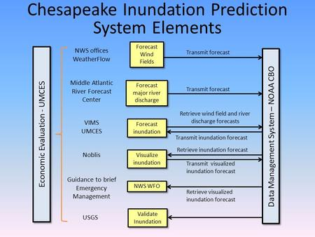 Chesapeake Inundation Prediction System Elements Forecast Wind Fields Forecast major river discharge Forecast inundation Visualize inundation NWS WFO NWS.