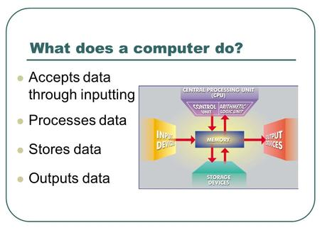 What does a computer do? Accepts data through inputting Processes data Stores data Outputs data.