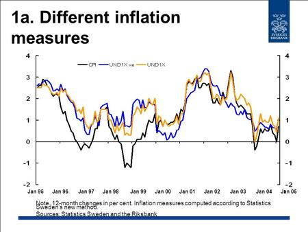 1a. Different inflation measures Note. 12-month changes in per cent. Inflation measures computed according to Statistics Sweden's new method. Sources: