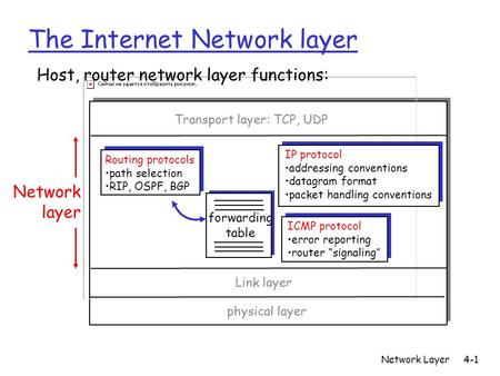 Network Layer4-1 The Internet Network layer forwarding table Host, router network layer functions: Routing protocols path selection RIP, OSPF, BGP IP protocol.