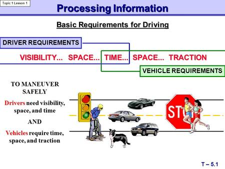 Processing Information T – 5.1 Topic 1 Lesson 1 Basic Requirements for Driving VISIBILITY... SPACE... TIME... SPACE... TRACTION DRIVER REQUIREMENTS VEHICLE.