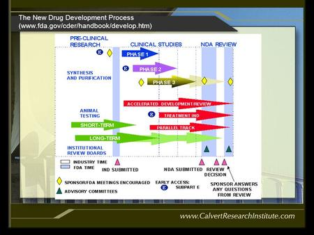 The New Drug Development Process (www.fda.gov/cder/handbook/develop.htm)