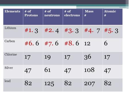 Elements # of Protons # of neutrons # of electrons Mass # Atomic