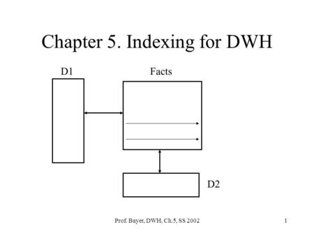 Prof. Bayer, DWH, Ch.5, SS 20021 Chapter 5. Indexing for DWH D1Facts D2.