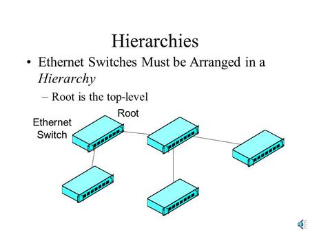 Hierarchies Ethernet Switches Must be Arranged in a Hierarchy –Root is the top-level Ethernet Switch Root.