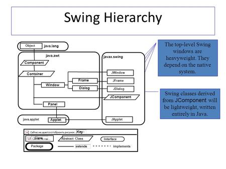 Swing Hierarchy Swing classes derived from JComponent will be lightweight, written entirely in Java. The top-level Swing windows are heavyweight. They.