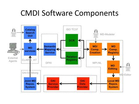 "CMDI Software Components. MD Service Delivers services for the Catalog & Search GUI – Query – Populate UI Acts as a WS and exposes the query and ""queryModel()*"""
