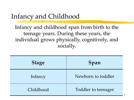 1 Infancy and Childhood Infancy and childhood span from birth to the teenage years. During these years, the individual grows physically, cognitively, and.