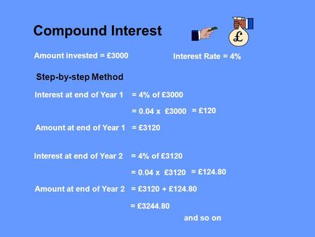 Compound Interest Amount invested = £3000 Interest Rate = 4% Interest at end of Year 1= 4% of £3000 = 0.04 x £3000 = £120 Amount at end of Year 1= £3120.