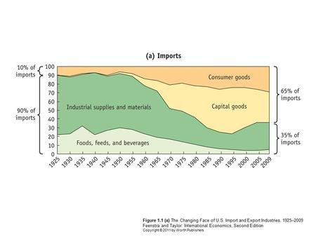 Figure 1.1 (a) The Changing Face of U.S. Import and Export Industries, 1925–2009 Feenstra and Taylor: International Economics, Second Edition Copyright.