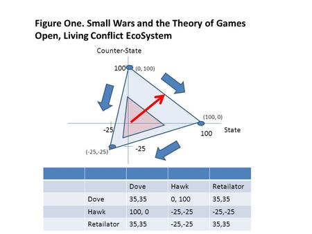 Figure One. Small Wars and the Theory of Games Open, Living Conflict EcoSystem DoveHawkRetailator Dove35,350, 10035,35 Hawk100, 0-25,-25 Retailator35,35-25,-2535,35.