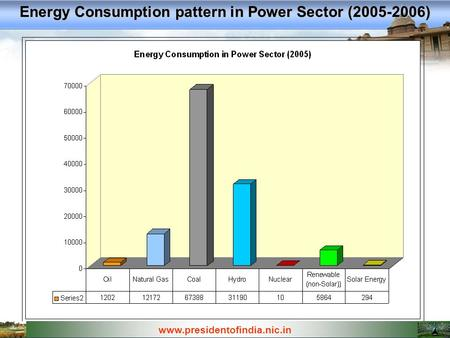 Www.presidentofindia.nic.in Energy Consumption pattern in Power Sector (2005-2006)