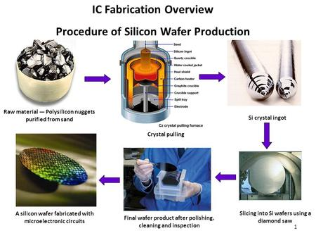 1 IC Fabrication Overview Procedure of Silicon Wafer Production Raw material ― Polysilicon nuggets purified from sand Crystal pulling Si crystal ingot.