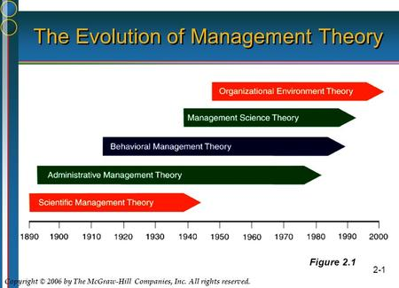 Copyright © 2006 by The McGraw-Hill Companies, Inc. All rights reserved. 2-1 The Evolution of Management Theory Figure 2.1.