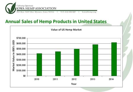 Annual Sales of Hemp Products in United States. Hemp – Superior to Corn in Ethanol Production Assumes 180 bushels per acre average yield (2014) Maximum.