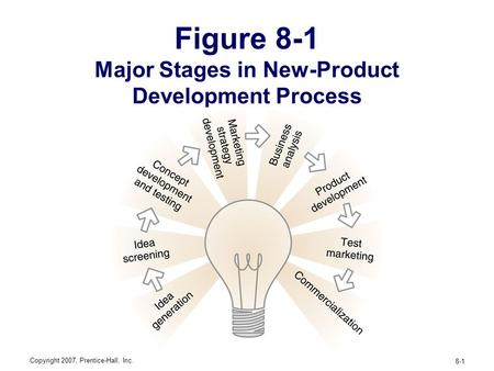 New product development product life cycles how do for Product development inc