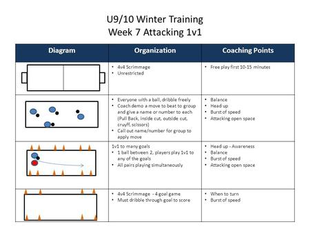 U9/10 Winter Training Week 7 Attacking 1v1 DiagramOrganizationCoaching Points 4v4 Scrimmage Unrestricted Free play first 10-15 minutes Everyone with a.