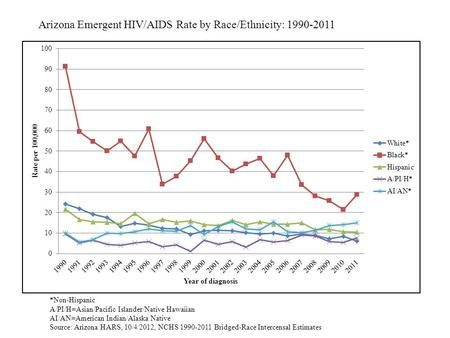 Arizona Emergent HIV/AIDS Rate by Race/Ethnicity: 1990-2011 *Non-Hispanic A/PI/H=Asian/Pacific Islander/Native Hawaiian AI/AN=American Indian/Alaska Native.