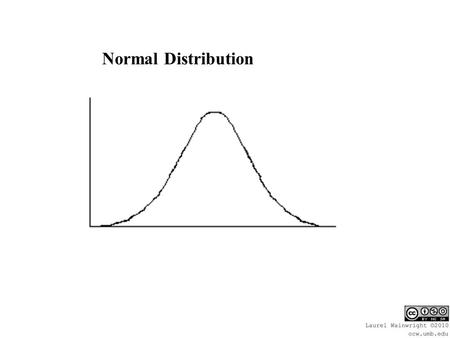 Normal Distribution. Normal Distribution: Symmetric: Mean = Median = Mode.