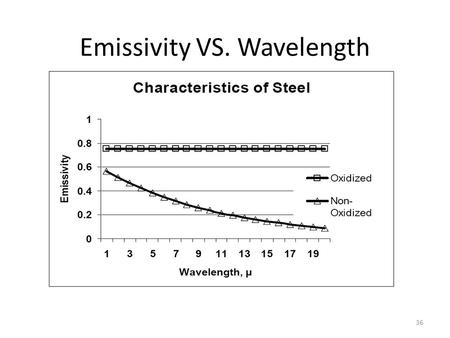 Emissivity VS. Wavelength 36. R&D/Process Control Infrared Image: Steel Slab Infrared Image: Steel Slab 37.