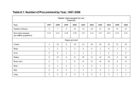 Table 8.1: Number of Procurement by Year, 1997-2006 Number of procurement by year Total=162 Year1997199819992000200120022003200420052006 Number of donors57413243025161325.