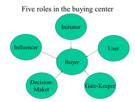 Five roles in the buying center Initiator Buyer Decision- Maker Gate-Keeper User Influencer.