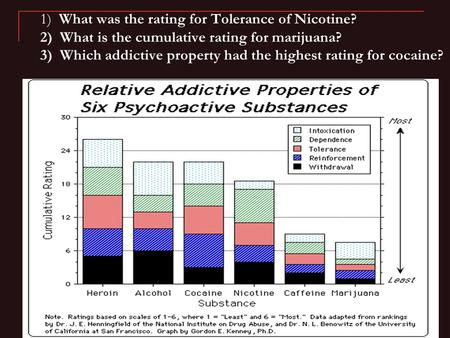 1) What was the rating for Tolerance of Nicotine? 2) What is the cumulative rating for marijuana? 3) Which addictive property had the highest rating for.