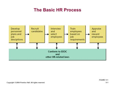 Copyright © 2004 Prentice Hall. All rights reserved.9–1 The Basic HR Process FIGURE 9–1.