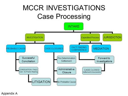 MCCR INVESTIGATIONS Case Processing INTAKE INVESTIGATION PROBABLE CAUSE Successful Conciliation CONCILIATION FAILS Cert, for Public Hearing LITIGATION.